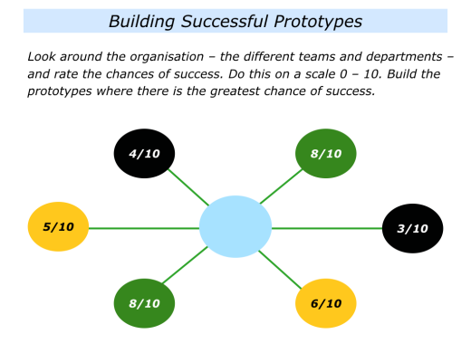 Slides S is for Shifting a Culture By Building Successful Prototypes.001
