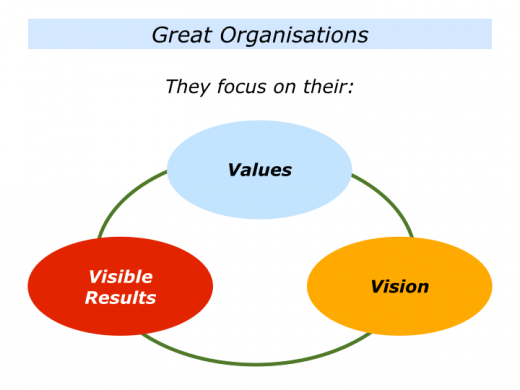 Companion Slides Values Driven Organisation.021