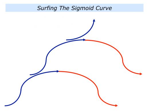 Slides Sigmoid Curve.001