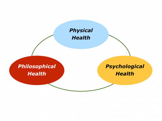 Slide P is for Physical, Psychological and Philosophical Health.001