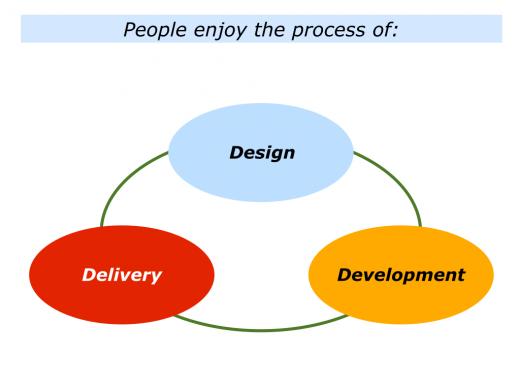 Slides Design, Development and Delivery.001