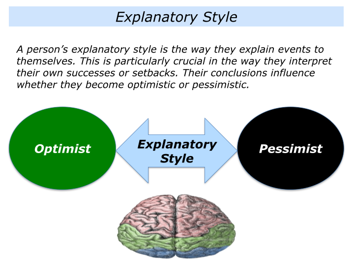 E is for explanatory style how we interpret events the What is style
