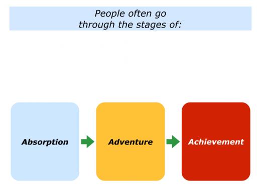 Slides Absorption, Adventure and Achievement.001