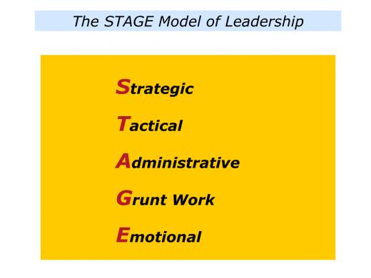 Slides STAGE Model.001