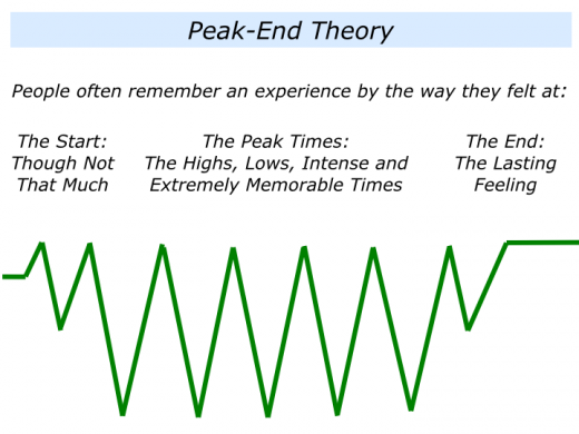 Companion Slides Positive Memories and Peak-End Theory.001
