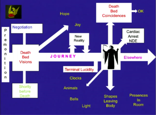 The Death Journey