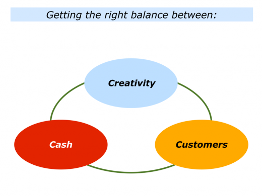 Slides Creativity, Customers and Cash.001