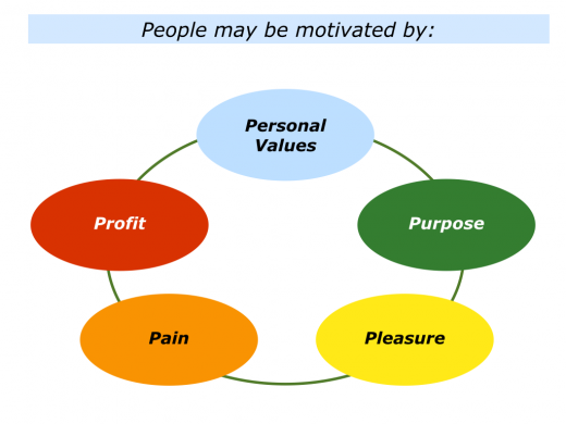 Slides P is People's Motivation.001