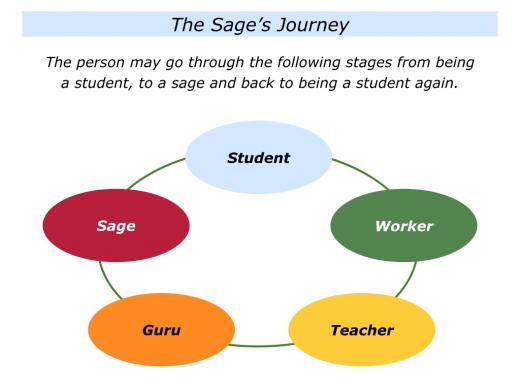 Slides Sage's Journey.001