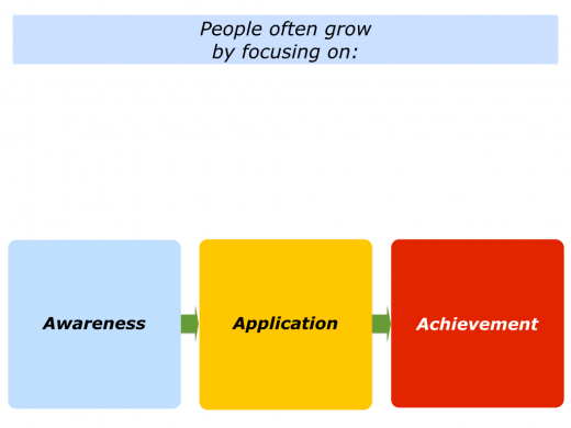 Slides Awareness, Application and Achievement.001