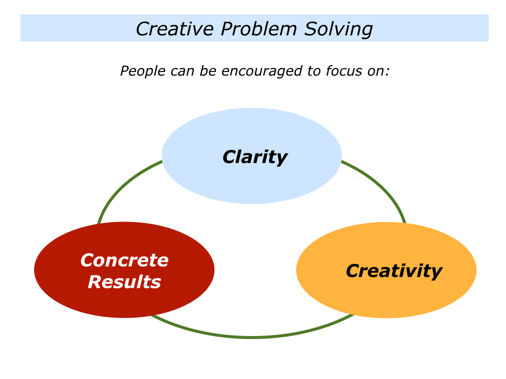 creative problem solving Creative problem solving creative problem solving is a way of thinking and behaving the following definitions allow for a common understanding of some terms that are used as the foundation.