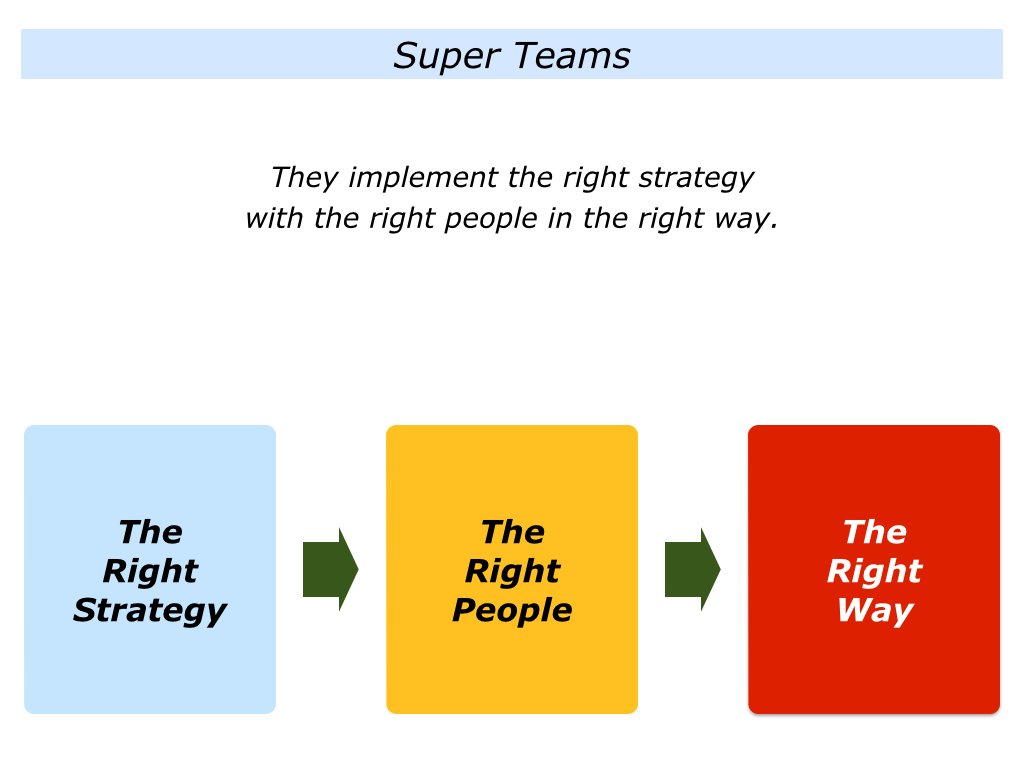 r is for implementing the right strategy with the right people in