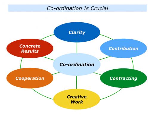 Slides Co-ordination.001