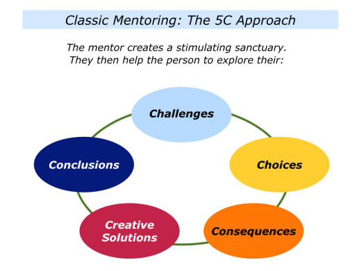 Slides M is for The Mentoring Approach.001