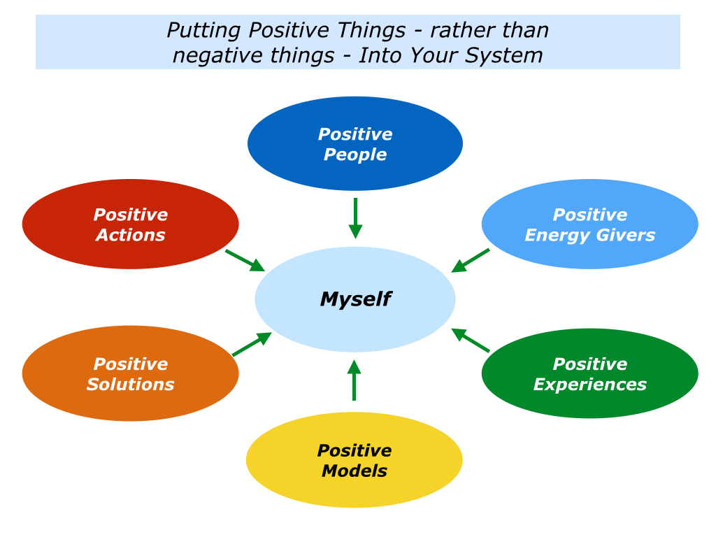 the positive and negative encounters that i have experienced in my life Eustress is more likely to prevail, however, if you had positive experiences and outcomes with stress in the past other important factors that help you view and respond positively to a stressful situation include: a belief system and mindset of hope, great expectations and a positive outlook on life belief in yourself and your.