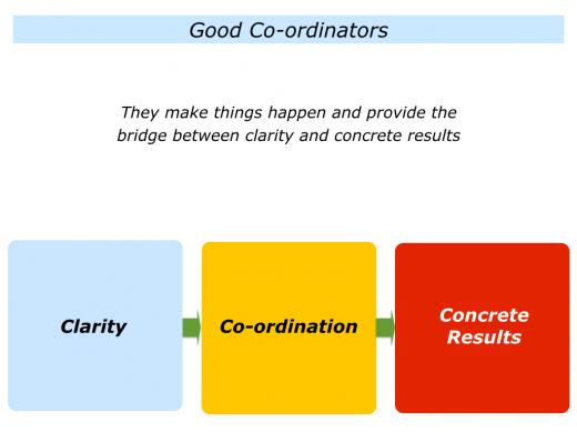 Slides Co-ordination.014