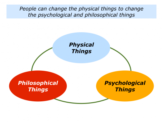 Slides P is for Physical, Psychological and Philosophical Things.001