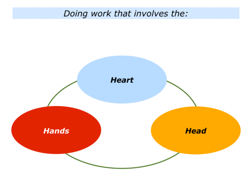 Slides Heart, Head and Hands.001