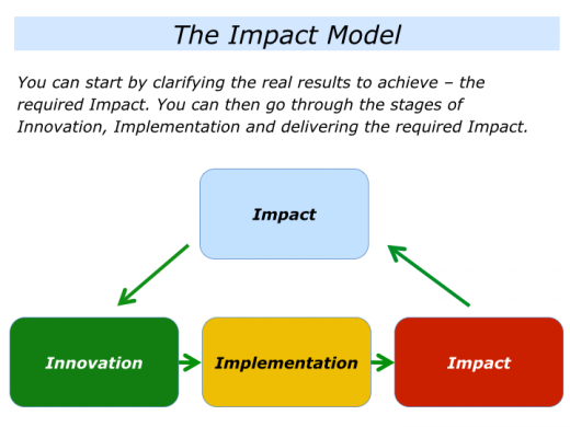 Slides I is for the Impact Model.001