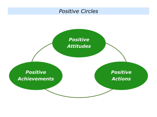 Slides Positive Circles and Negative Circles.001