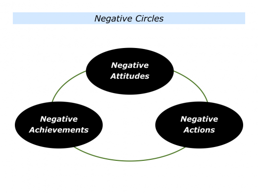 Slides Positive Circles and Negative Circles.004