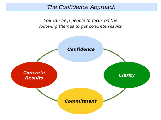 Slides Confidence Approach To Getting Concrete Results.001