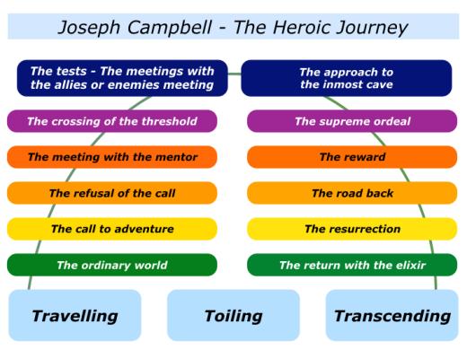 Slides Heroic Journey.001