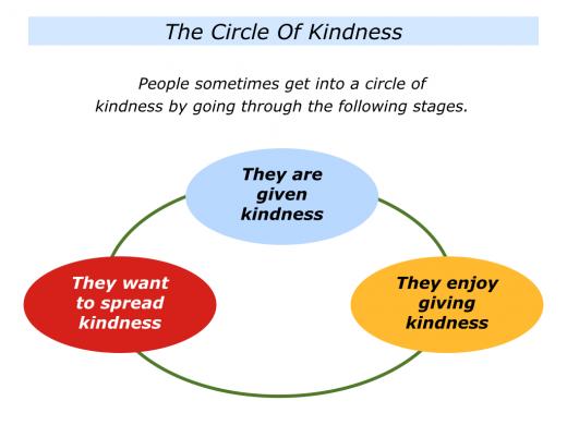 Slides Kindness.001
