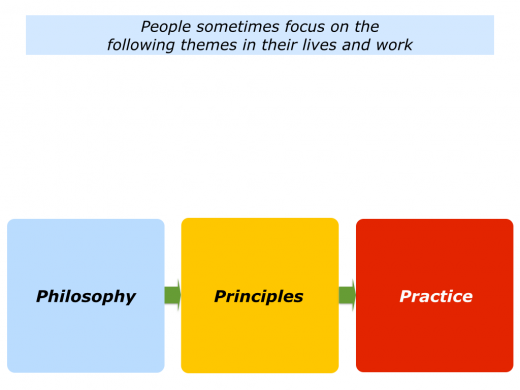 Slides Philosophy, Principles and Practice.001