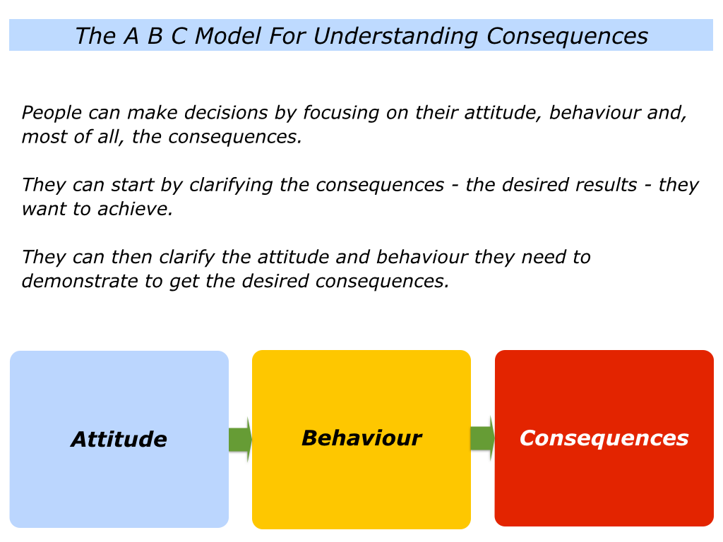 attitude and behaviour relationship counseling