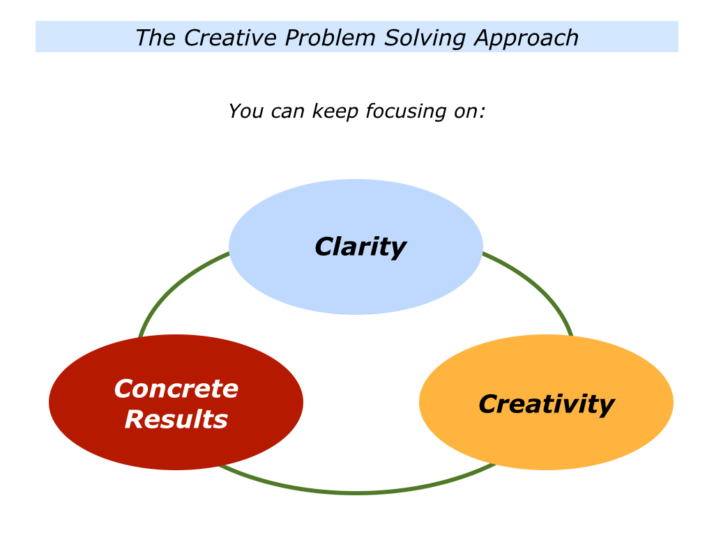 the role of creativity and problem Critical thinking promotes creativity to come up with a creative solution to a problem involves not just having new ideas it must also be the case that the new ideas being generated are useful.