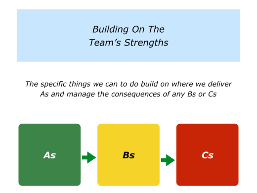 Slides Building On Your Team's Strengths.001