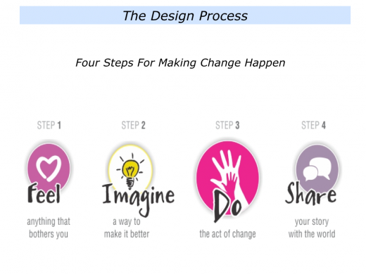 The Design Process.001