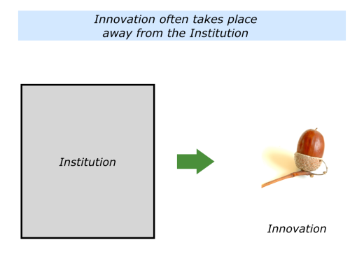Slides Innovation Away From The Institution.001