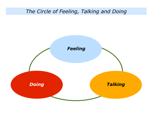 Slides The Circle of Doing, Feeling and Talking.001