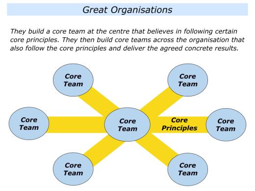 Slides Core Teams That Follow The Core Principles.001