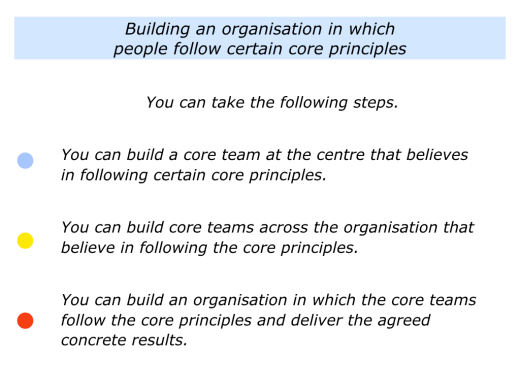 Slides Core Teams That Follow The Core Principles.002