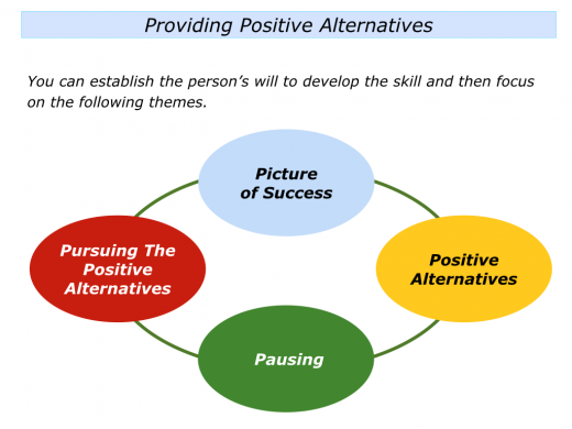 Slide Providing Positive Alternatives.005
