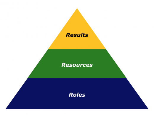 Slides Results Roles Resources.001