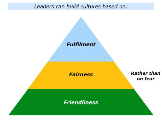 slides-friendliness-fairness-and-fulfilment-001