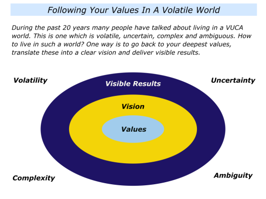 slides-following-your-values-in-a-vuca-world-001